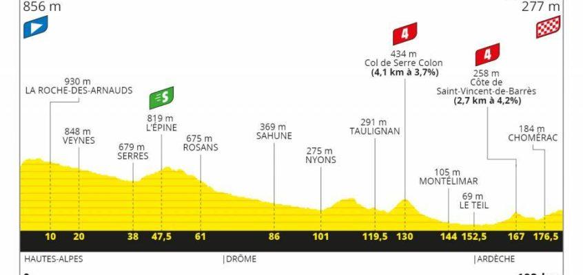 Passage du Tour de France à CONDORCET le mercredi 02 septembre 2020