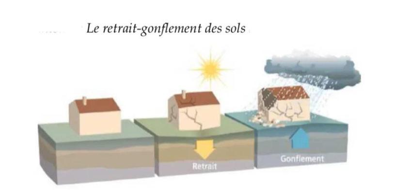 Préfecture de la Drôme Episode de sécheresse-réhydratation des sols survenu en 2018